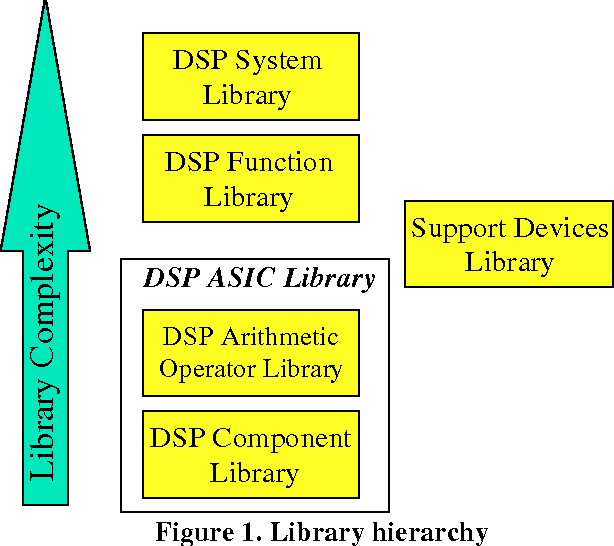 Hierarchical VHDL libraries for DSP ASIC design - Semantic Scholar