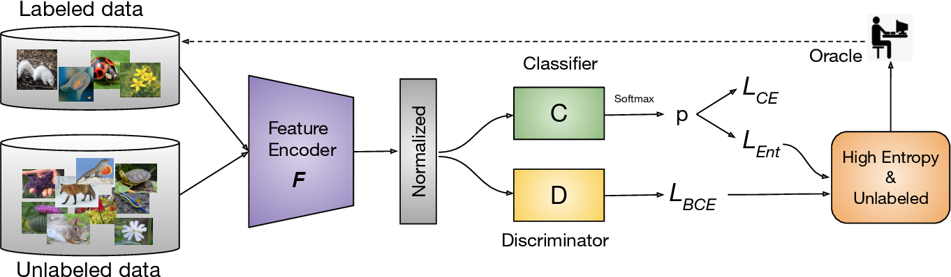 Figure 3 for Minimax Active Learning