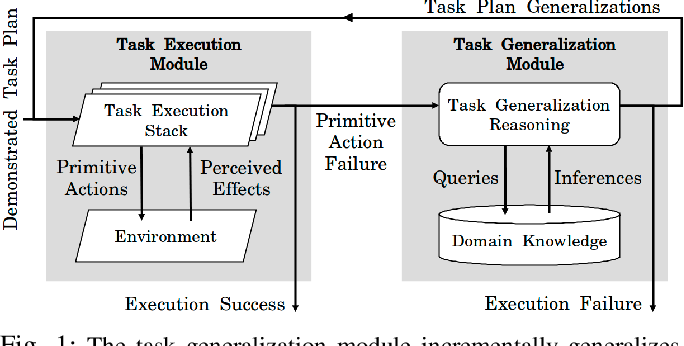 Figure 1 for Towards Robust One-shot Task Execution using Knowledge Graph Embeddings