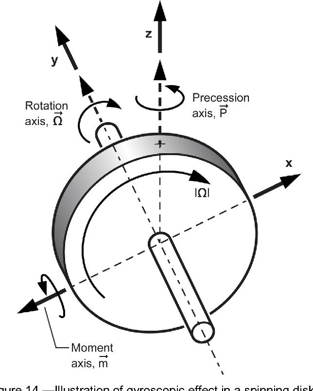 Jet Engine Bird Ingestion Simulations Comparison Of Rotating To