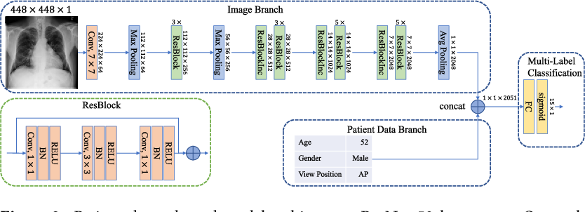 Figure 3 for Comparison of Deep Learning Approaches for Multi-Label Chest X-Ray Classification