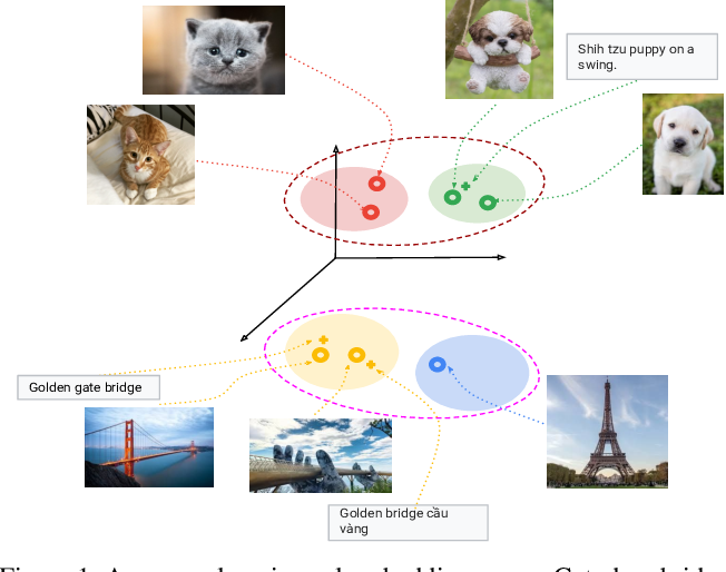 Figure 1 for HUSE: Hierarchical Universal Semantic Embeddings