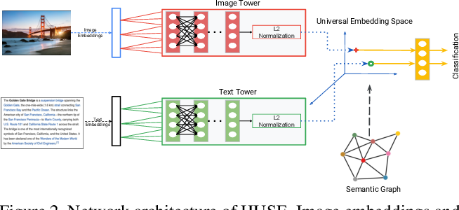 Figure 3 for HUSE: Hierarchical Universal Semantic Embeddings