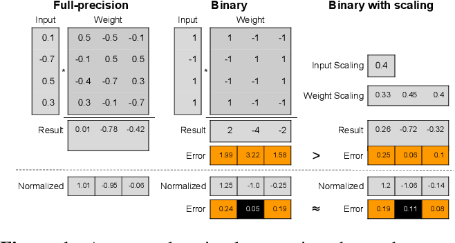 Figure 2 for Back to Simplicity: How to Train Accurate BNNs from Scratch?