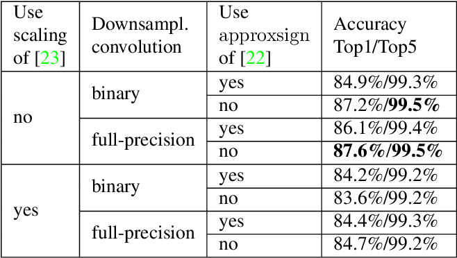 Figure 3 for Back to Simplicity: How to Train Accurate BNNs from Scratch?