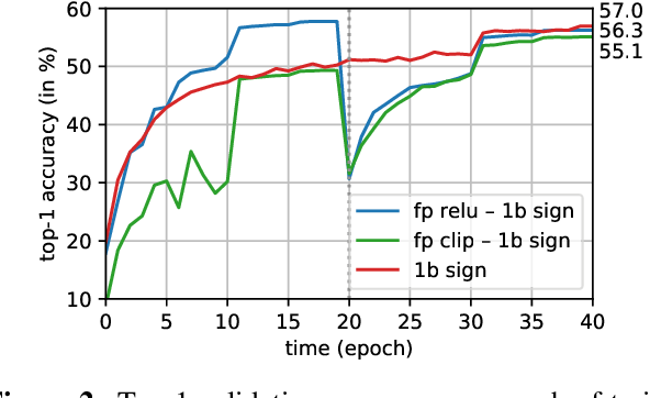 Figure 4 for Back to Simplicity: How to Train Accurate BNNs from Scratch?