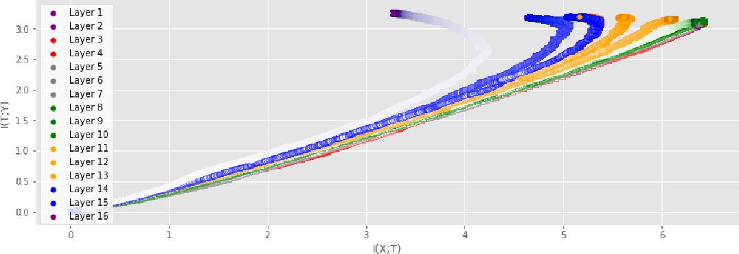 Figure 3 for Information Plane Analysis of Deep Neural Networks via Matrix-Based Renyi's Entropy and Tensor Kernels