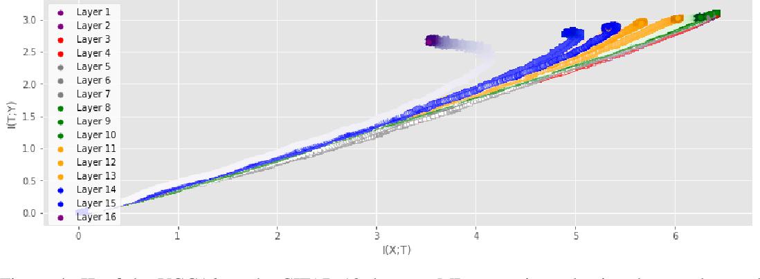 Figure 4 for Information Plane Analysis of Deep Neural Networks via Matrix-Based Renyi's Entropy and Tensor Kernels