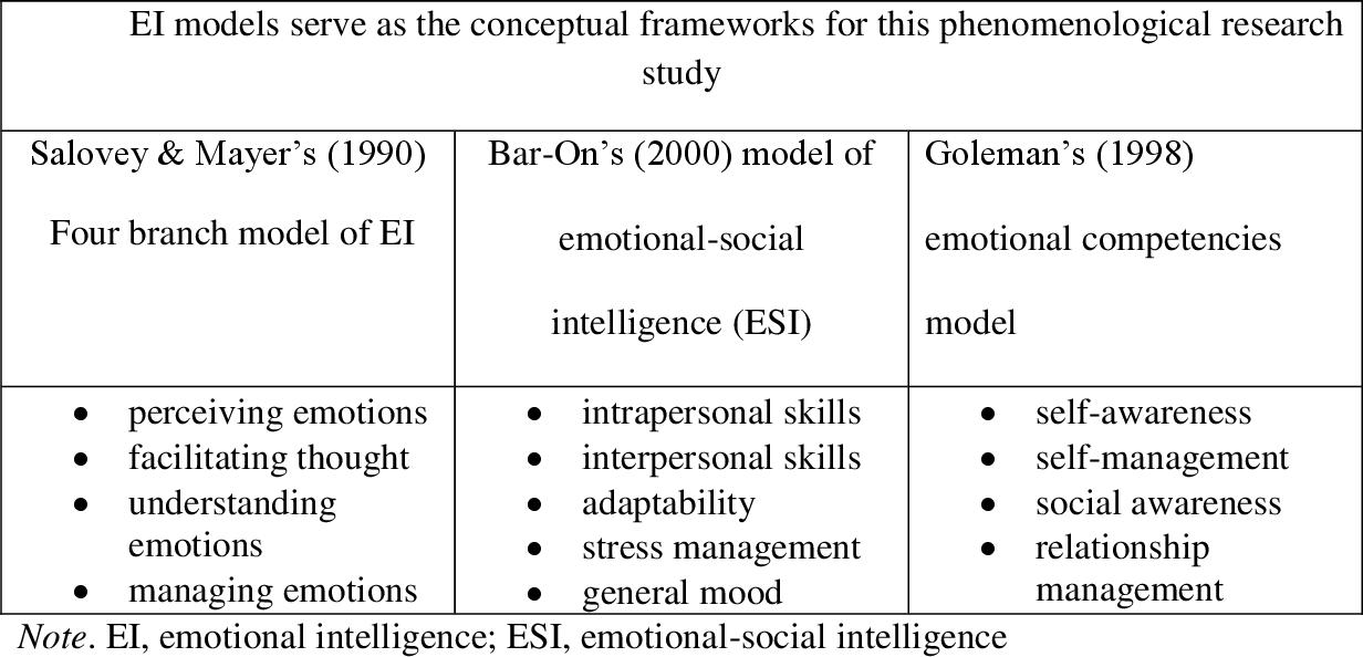 PDF] Employee Perceptions of Emotional Intelligence Among