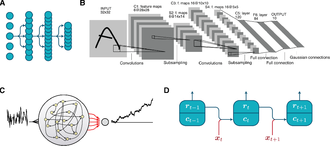 Figure 2 for Artificial neural networks for neuroscientists: A primer
