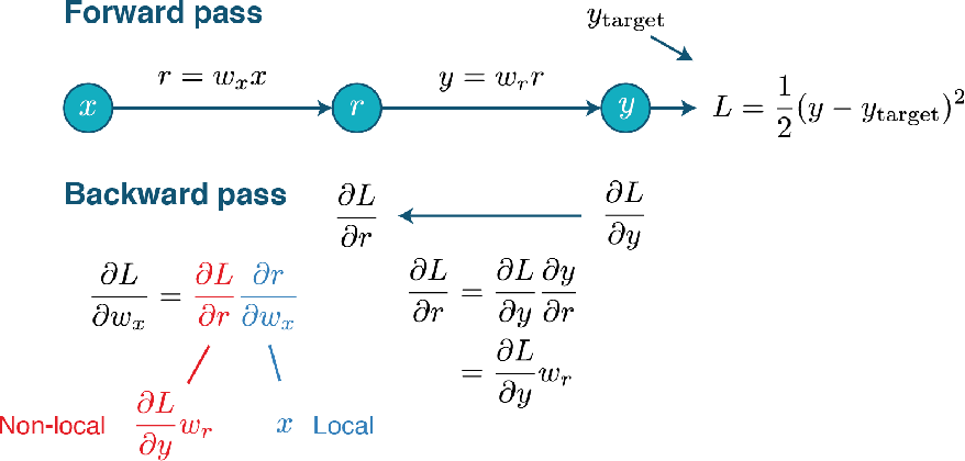 Figure 3 for Artificial neural networks for neuroscientists: A primer
