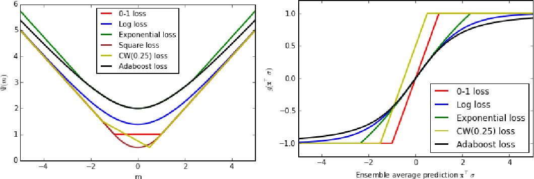 Figure 1 for Optimal Binary Classifier Aggregation for General Losses