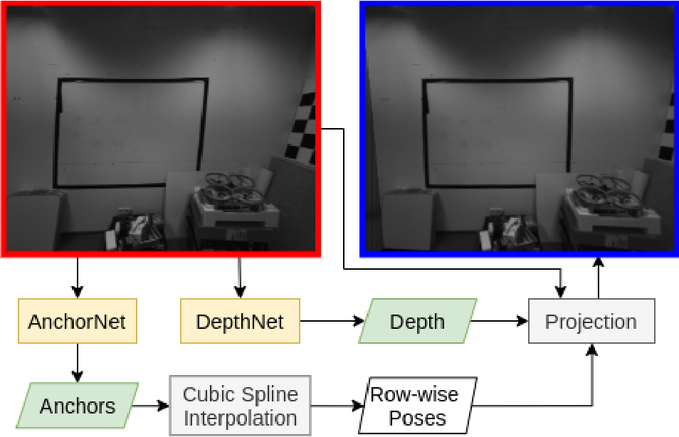 Figure 1 for Learning Rolling Shutter Correction from Real Data without Camera Motion Assumption