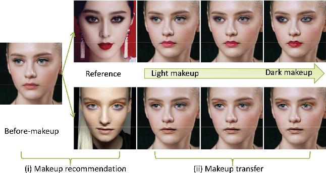 Figure 1 for Makeup like a superstar: Deep Localized Makeup Transfer Network