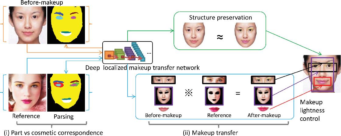 Figure 3 for Makeup like a superstar: Deep Localized Makeup Transfer Network