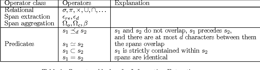 Figure 2 for WYSIWYE: An Algebra for Expressing Spatial and Textual Rules for Visual Information Extraction