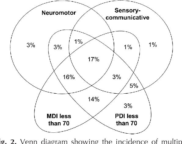 vinn diagram evidence based practice