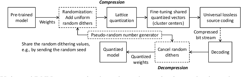 Figure 1 for Universal Deep Neural Network Compression