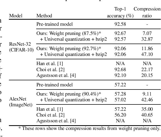 Figure 2 for Universal Deep Neural Network Compression