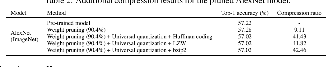 Figure 4 for Universal Deep Neural Network Compression