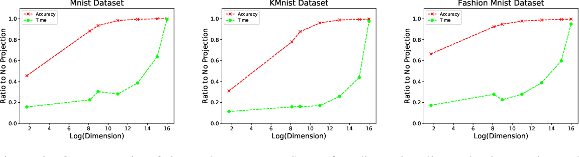 Figure 2 for Using Dimensionality Reduction to Optimize t-SNE