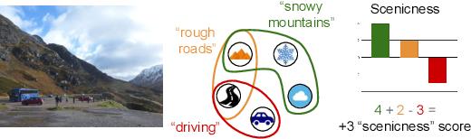 Figure 1 for Contextual Semantic Interpretability