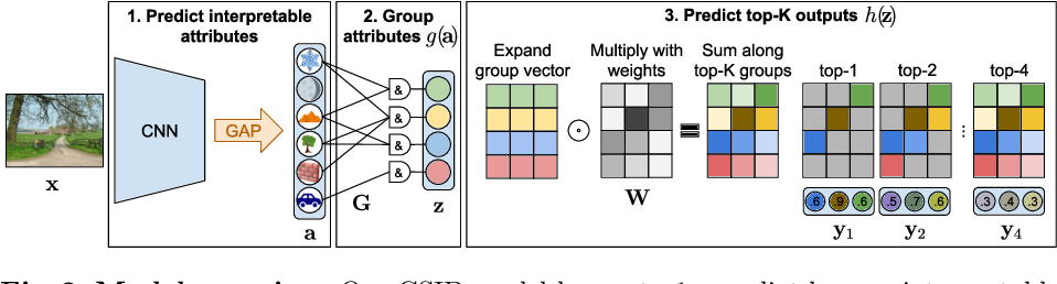 Figure 3 for Contextual Semantic Interpretability