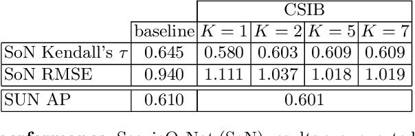 Figure 2 for Contextual Semantic Interpretability