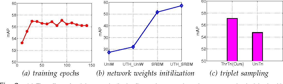 Figure 2 for Tiny Descriptors for Image Retrieval with Unsupervised Triplet Hashing