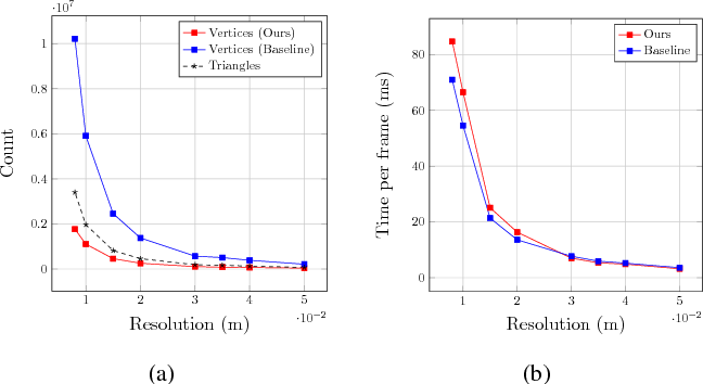 Figure 2 for An Efficient Volumetric Mesh Representation for Real-time Scene Reconstruction using Spatial Hashing
