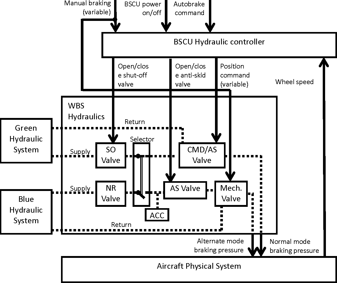 A Comparison Of Stpa And The Arp 4761 Safety Assessment Process 1 Aircraft Hydraulic System Intelligent Diagrams Like Figure 512