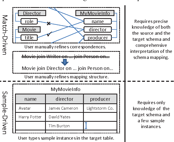 Figure 1 from Sample-driven schema mapping - Semantic Scholar on xslt mapping, mental model mapping, schematic mapping, identity mapping, system mapping, content mapping, field mapping,