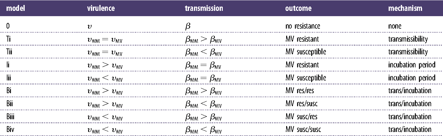 Table 1. Suite of model structures and their associated relative rates of virulence and transmission for heterozygote hosts (MV) and either of the homozygote hosts (denoted MM for brevity).