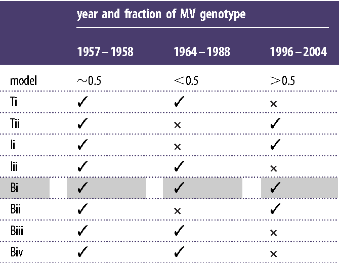 Table 4. Consistency of the models with genotype data for each time period (table 3). Tick marks correspond to consistency in terms of fitting whether MV genotypes are less than 0.5, approximately 0.5 or greater than 0.5 at different times during the sampling period. Model Bi is consistent with all three sets of data.