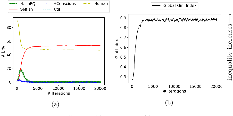 Figure 1 for Norms for Beneficial A.I.: A Computational Analysis of the Societal Value Alignment Problem