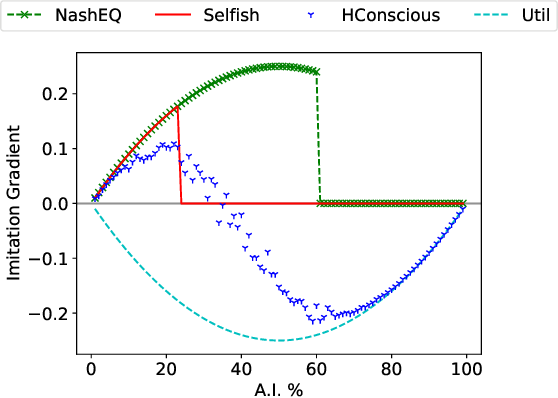 Figure 3 for Norms for Beneficial A.I.: A Computational Analysis of the Societal Value Alignment Problem