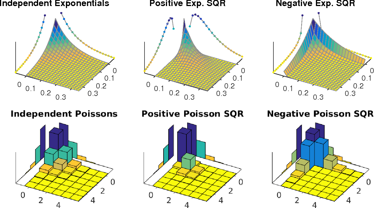 Figure 1 for Square Root Graphical Models: Multivariate Generalizations of Univariate Exponential Families that Permit Positive Dependencies
