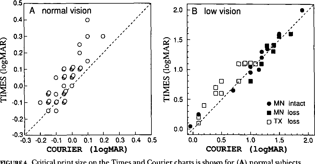 Figure 4 From Psychophysics Of Reading Xv Font Effects In Normal