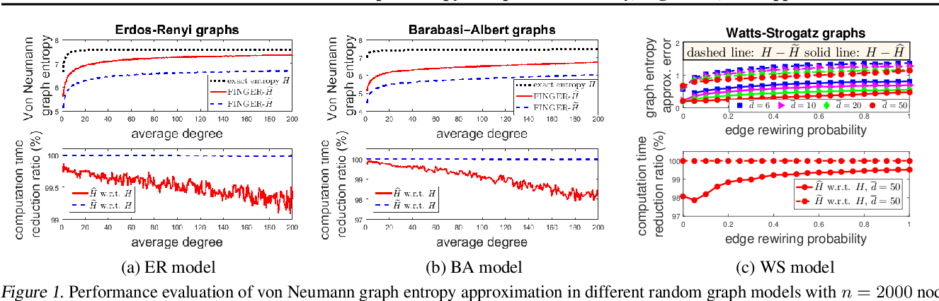 Figure 1 for Fast Incremental von Neumann Graph Entropy Computation: Theory, Algorithm, and Applications