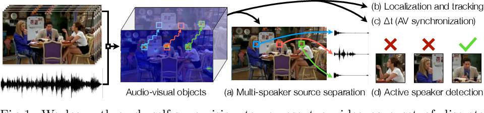 Figure 1 for Self-Supervised Learning of Audio-Visual Objects from Video