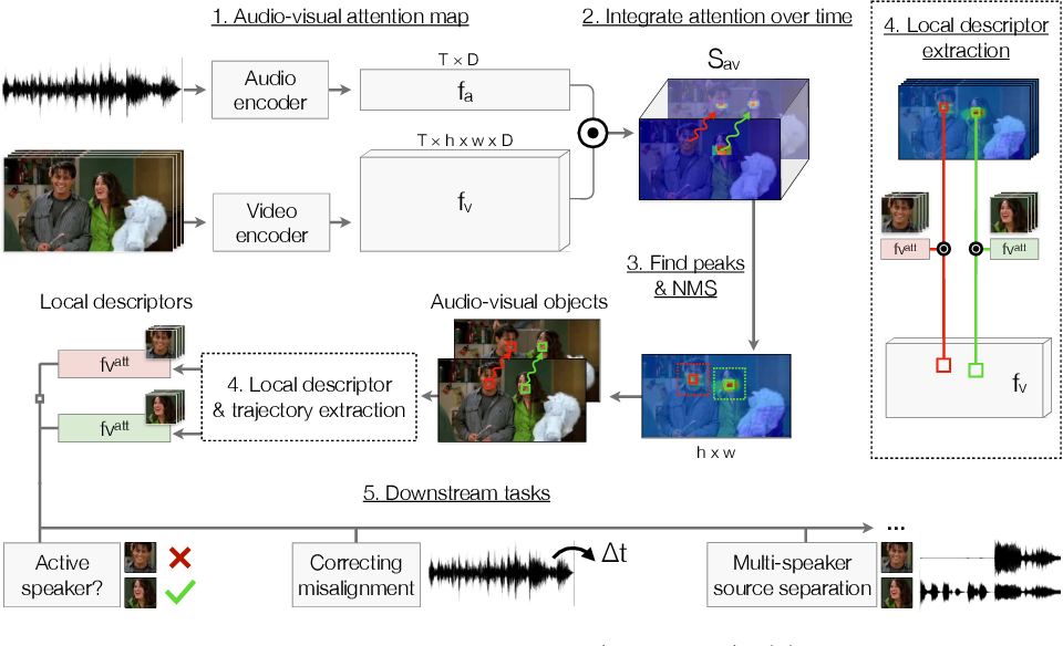 Figure 3 for Self-Supervised Learning of Audio-Visual Objects from Video