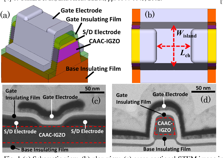 scaling to 50 nm c axis aligned crystalline in ga zn oxide fet with surrounded channel structure and its application for less than 5 nsec writing speed