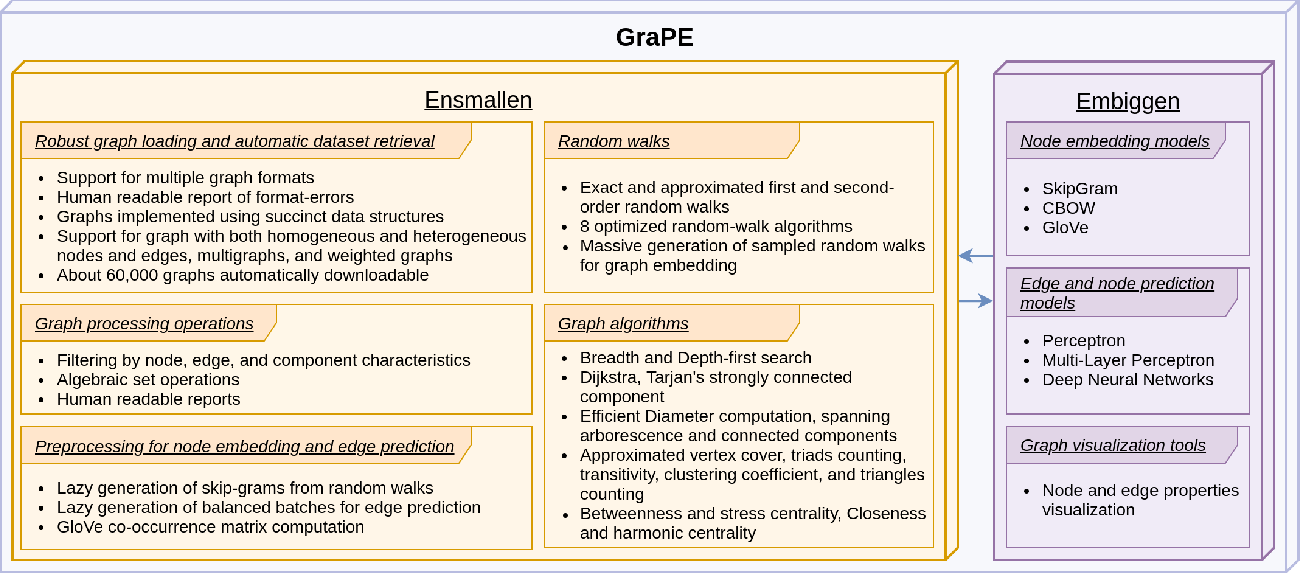 Figure 1 for GraPE: fast and scalable Graph Processing and Embedding