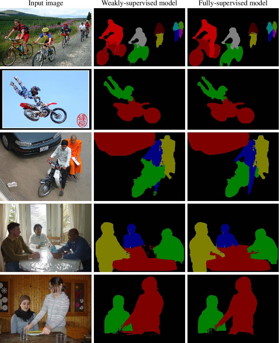 Figure 2 for Weakly- and Semi-Supervised Panoptic Segmentation
