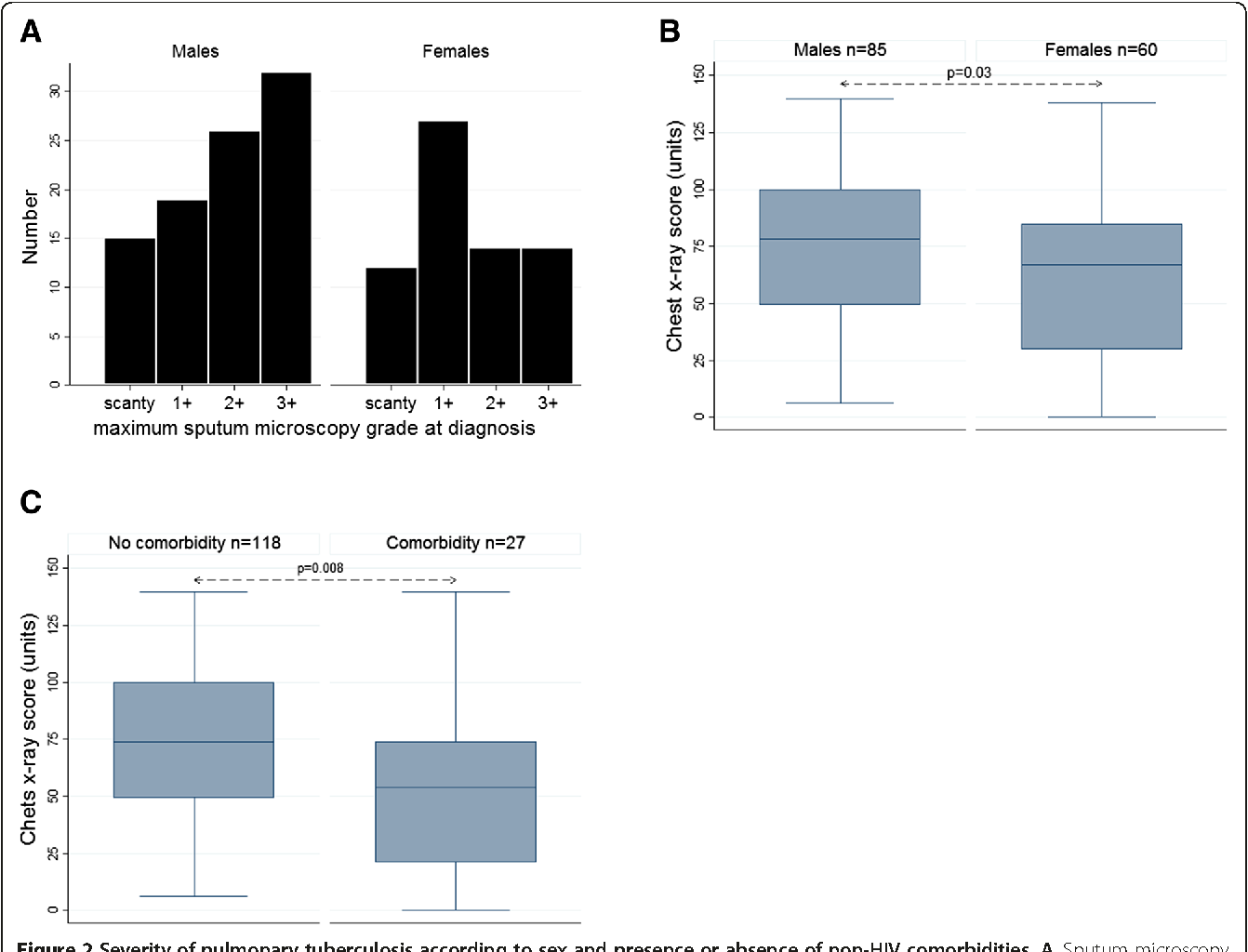 Pulmonary tuberculosis in outpatients in sabah malaysia advanced figure 2 ccuart Images