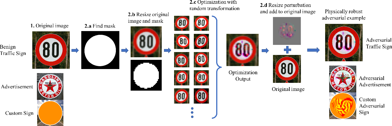 Figure 2 for Rogue Signs: Deceiving Traffic Sign Recognition with Malicious Ads and Logos