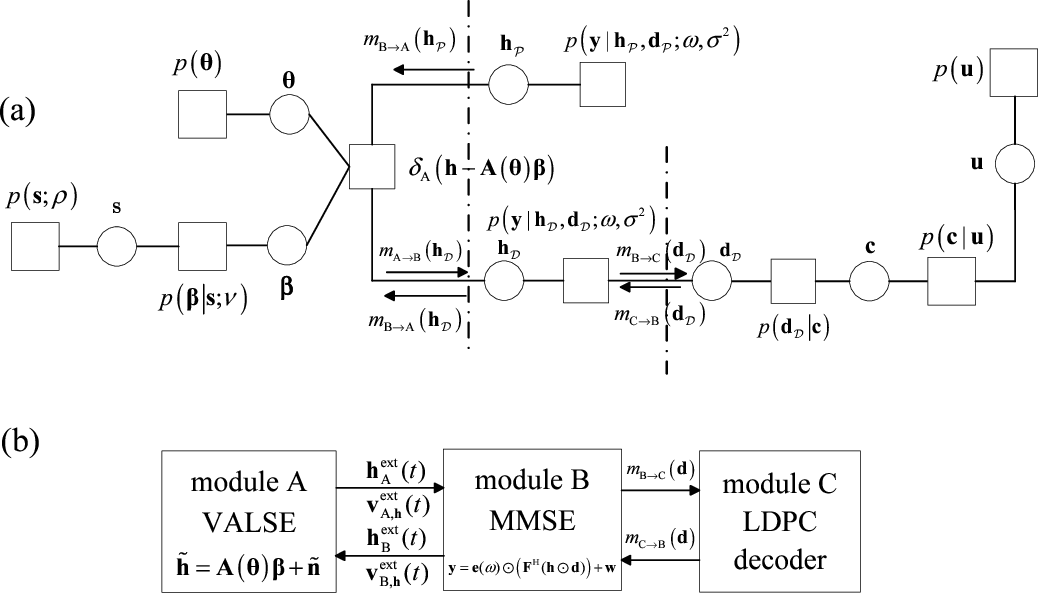 Figure 2 for Joint CFO, Gridless Channel Estimation and Data Detection for Underwater Acoustic OFDM Systems