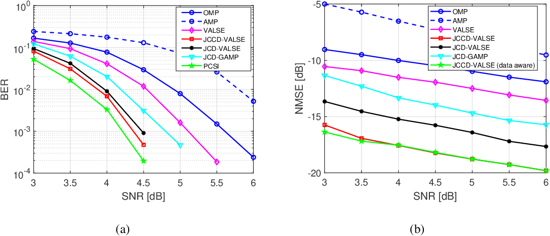 Figure 3 for Joint CFO, Gridless Channel Estimation and Data Detection for Underwater Acoustic OFDM Systems