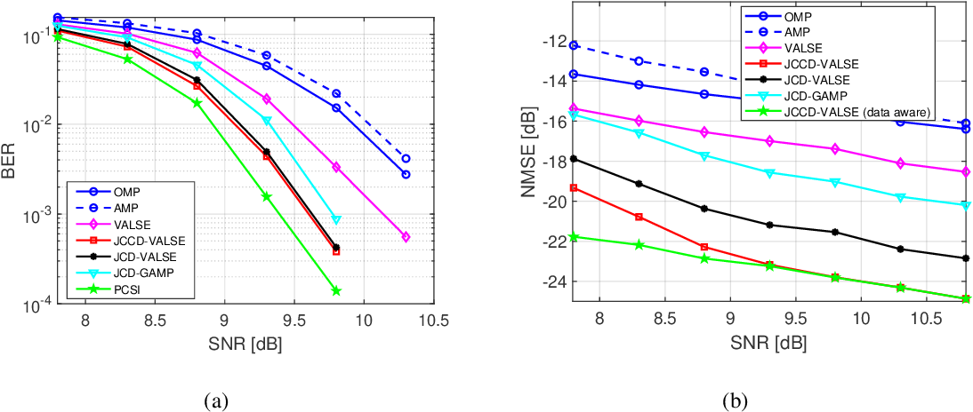 Figure 4 for Joint CFO, Gridless Channel Estimation and Data Detection for Underwater Acoustic OFDM Systems