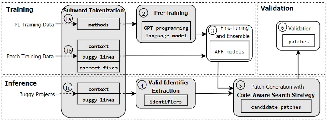 Figure 2 for CURE: Code-Aware Neural Machine Translation for Automatic Program Repair